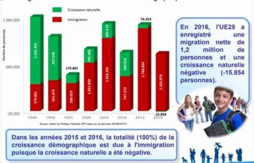 croissance démographique,grand remplacement,ue